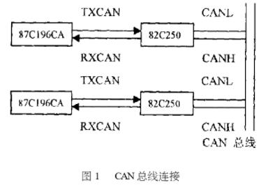 基于MCS96系列单片机在串行通讯中的应用