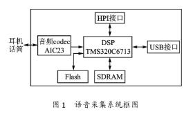 基于DSP芯片TMS320C6713實現語音采集系統的設計