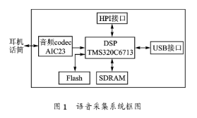 基于DSP芯片TMS320C6713实现语音采集...