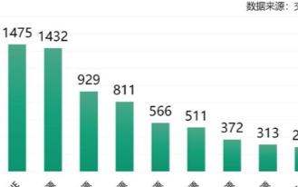 3月份理想ONE超越宝马5系PHEV,位于插混车型销量排名榜首位