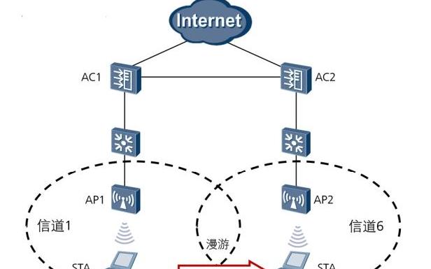 WLAN无线漫游的原理和过程