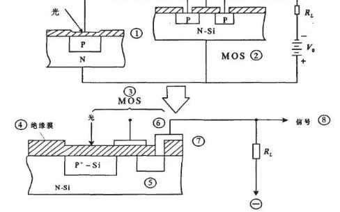 詳解CMOS圖像傳感器的工作原理