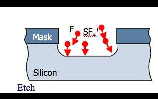 高縱橫比MEMS制造技術的4種方法