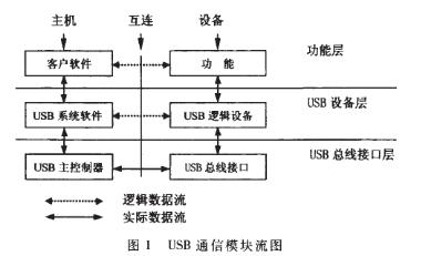 采用USB接口解決分組無線網傳輸速度的受限問題