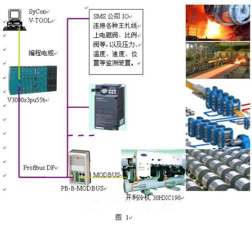 利用PB-B-MODBUS总线桥解决硅钢生产车间里总线系统上的问题
