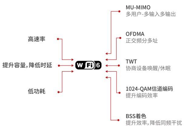 WIFI 6带来了怎样的新体验