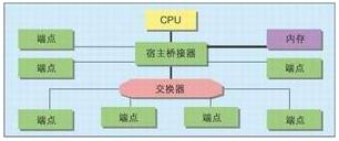 第三代局域I/O總線的要求及使用PCI Express交換器提高性能