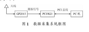 基于PCI9820数据收集卡完成对GP2015输入中频GPS的数据停止收集