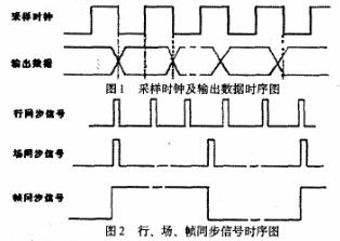 基于CMOS數字輸出圖像傳感器件實現圖像采集接口電路的設計