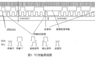 I2C串行扩展通信的特点及实现IP核的设计