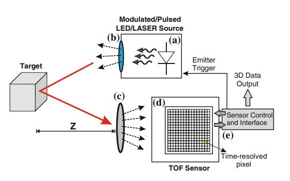 TOF测距成像相机的教材免费下载