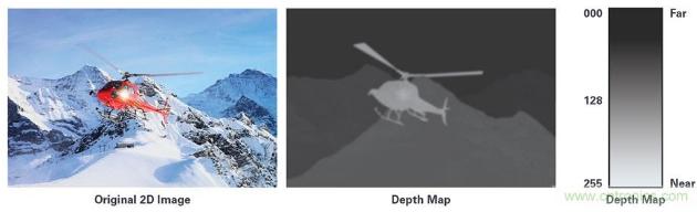 3D深度傳感ToF技術的基本原理解析