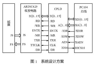 采用可編程器件CPLD實現ARINC429收發電路與接口板的通信設計