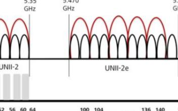 WLAN的频段介绍,如何更好地利用2.4GHz和5GHz