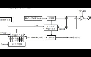 ZHX1501用户编程手册免费下载
