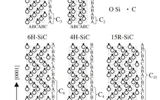 第三代宽禁带半导体材料SiC和GaN研究