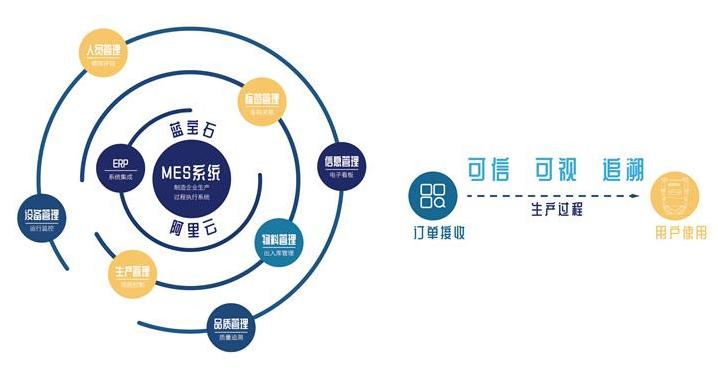 阿里云打造出了首个结合物联网和区块链技术的可信服...