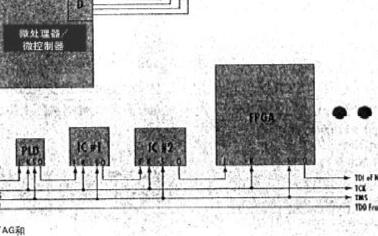 微處理器與板上JTAG邏輯相互連系的并行接口研究
