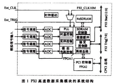 PXI儀用模塊的實現與針對EMC應采取的措施