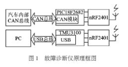 基于CAN總線結合射頻和USB實現車載故障診斷儀...