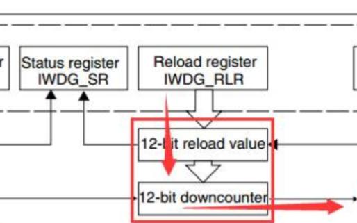 STM32F0xx_看门狗 (独立+窗口)配置详细过程
