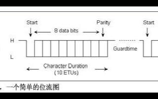 基于DS5002和接口芯片DS8007實現智能卡接口設計