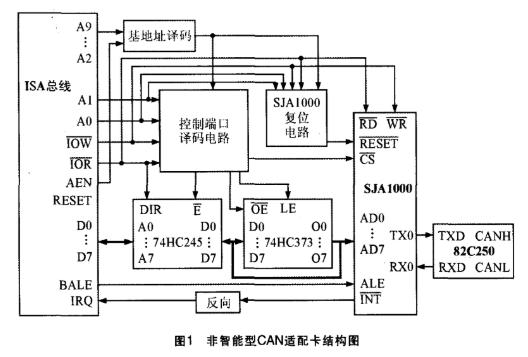 基于CAN控制器SJA1000實現非智能適配卡的設計