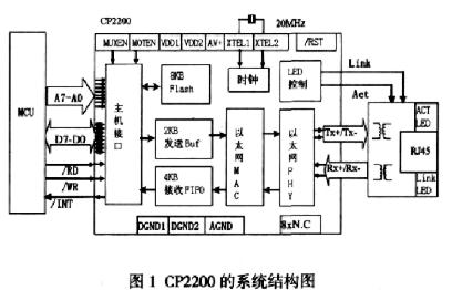 基于通用型单片机和以太网控制器实现嵌入式以太网接...