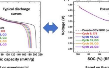 金属锂电池在循环过程中的寿命衰降机理