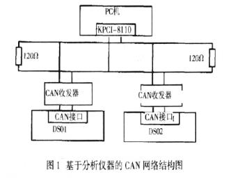 基于TM320F2812数字信号处理器实现多组分气体分析平台的构建
