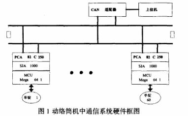利用獨立CAN總線控制器實現自絡筒通信系統的設計