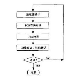 基于Cadence設計方法的高速PCB設計