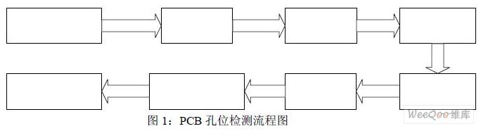 鏈碼表和線段表在高質量PCB圖像處理中的應用解析