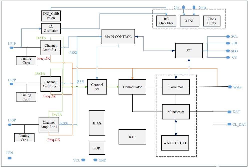 三通道低功耗ASK低頻喚醒接收器PAN3501完...