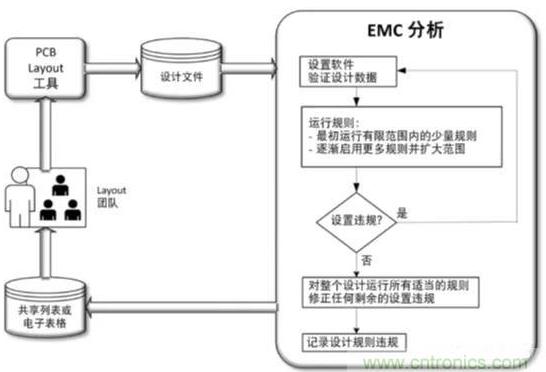 如何在PCB Layout的不同阶段使用EMC分析来检查项目