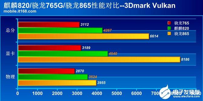 华为麒麟820处理器采用1+3+6大中小核架构,集成5G基带