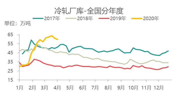 冷轧板卷现货价格创下17年以来的新低,供应暂处于正常水平