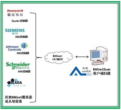 BACnet产品的种类及设计步骤解析
