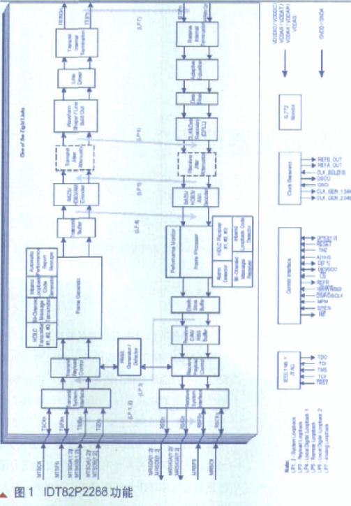 IDT82P芯片的功能特点及如何实现E1模块的接口设计