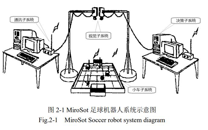 如何實現足球機器人控制系統的研究與設計