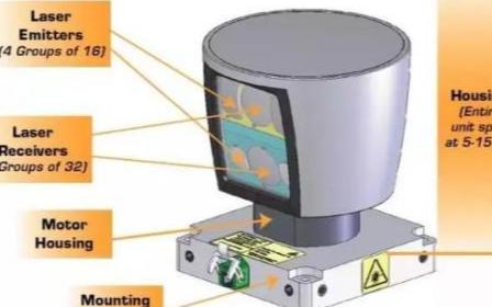 激光雷达的组成部分有哪些,它的分类又是如何