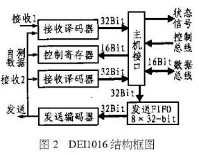 DEI1016芯片的引脚功能、特点及应用分析