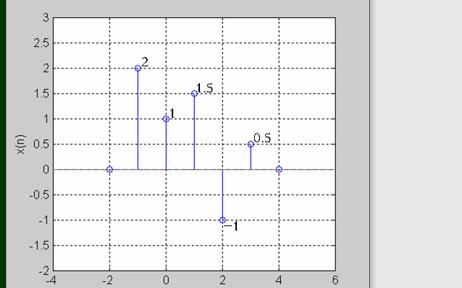 數字信號處理課件教程之z變換詳細資料說明