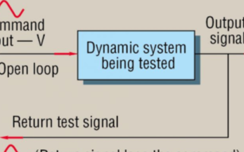 作为测试过程的频率响应方法及在液压伺服系统中的应...