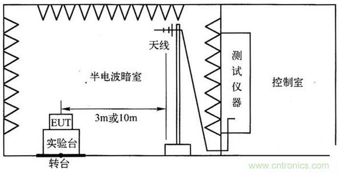 如何進行電子設備的輻射發射測試