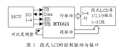 嵌入式人机界面中控制驱动器件和液晶显示器的接口设计
