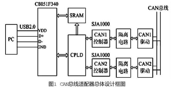在Windows2000上实现CAN总线适配器的接口设计