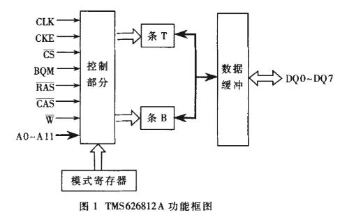 利用FPGA作为接口芯片实现DSP到SDRAM的数据存取