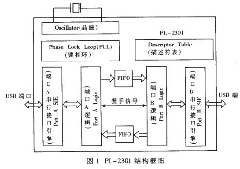 USB的特点及利用其实现机器人的上位机与下位机的通信系统设计