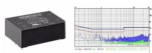電子設備產生電磁干擾出現超標的問題分析